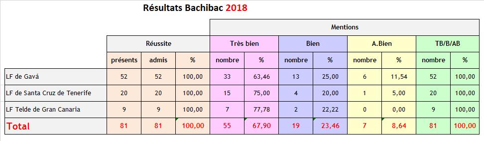bachibac-2018