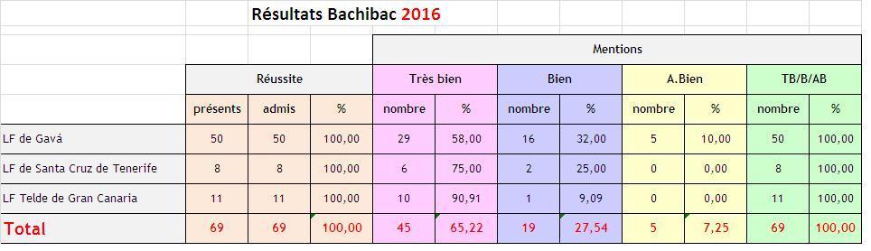 bachibac2016_v2