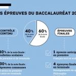 infographie-bac-2021 -opti